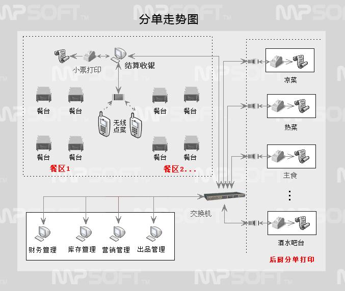 美萍餐飲ERP管理軟件